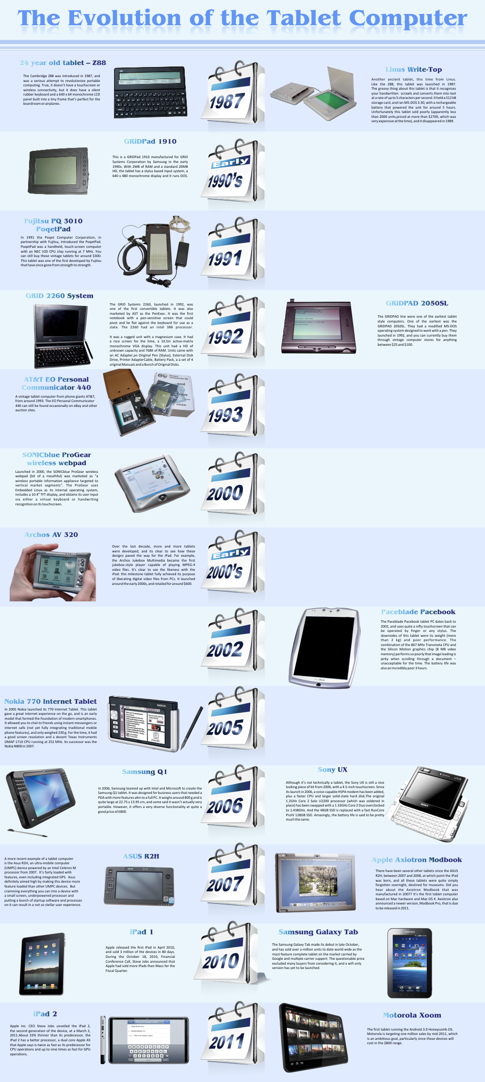The History and Evolution of Tablet Computers [Infographic]